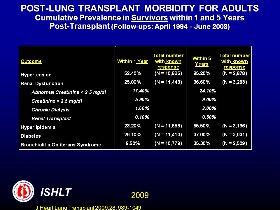 J Heart Lung Transplant 2009;28: 989-1049 POST-LUNG TRANSPLANT MORBIDITY FOR ADULTS Cumulative Prevalence in Survivors within 1 and 5 Years Post-Transplant (Follow-ups: April 1994 - June 2008) ISHLT 2009
