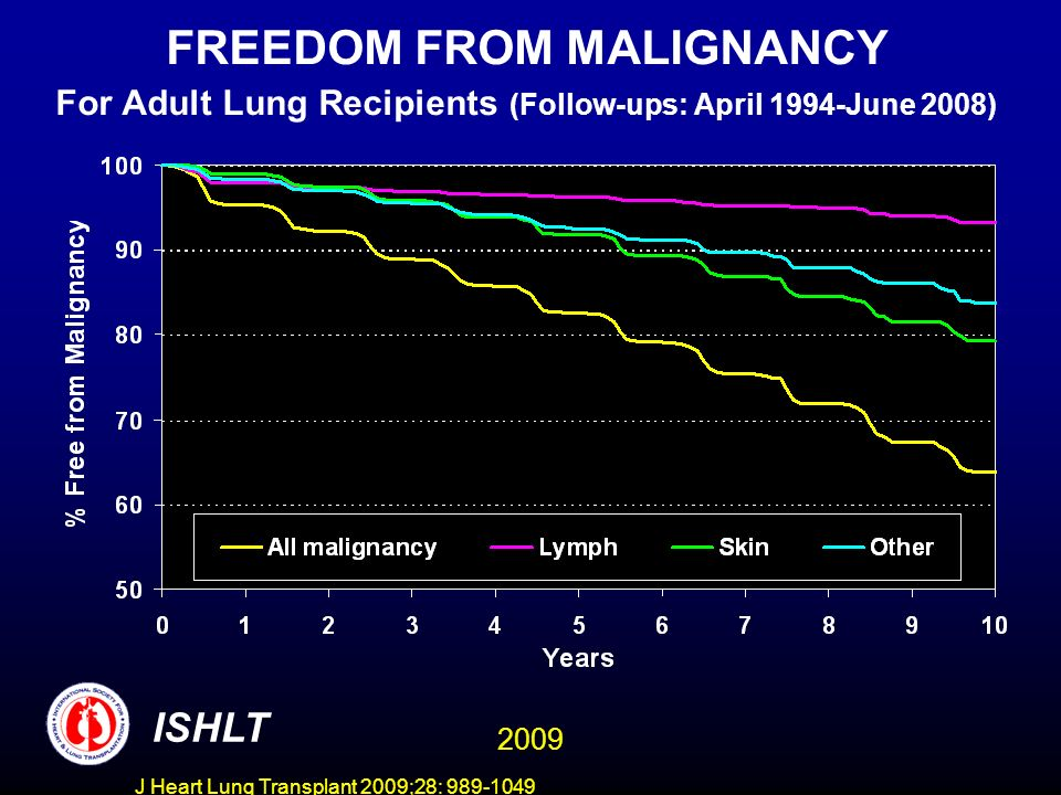 J Heart Lung Transplant 2009;28: 989-1049 FREEDOM FROM MALIGNANCY For Adult Lung Recipients (Follow-ups: April 1994-June 2008) ISHLT 2009