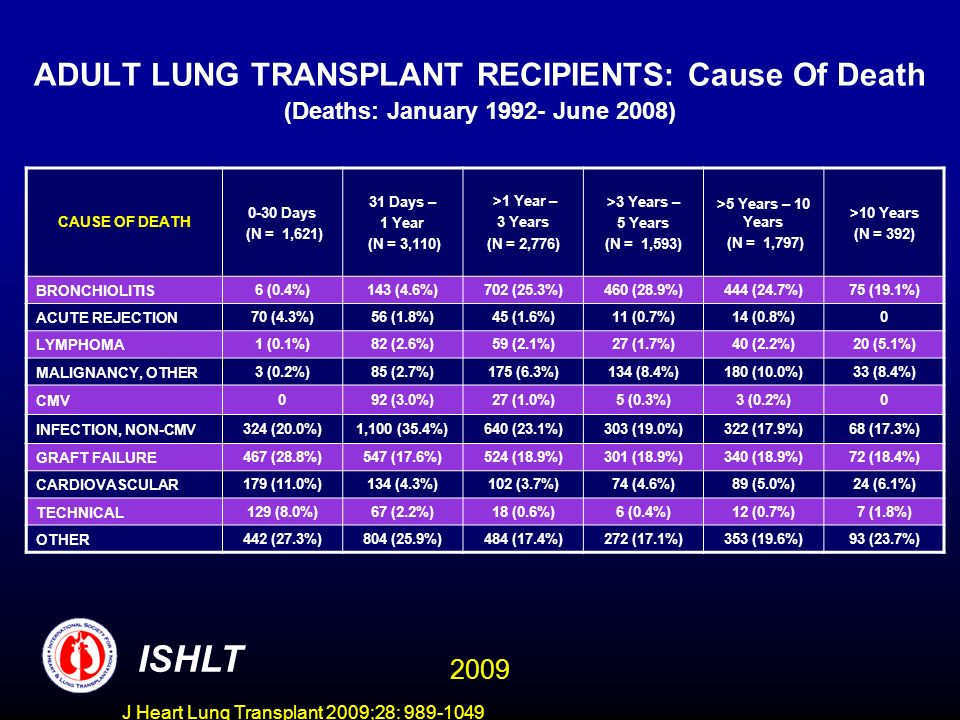 J Heart Lung Transplant 2009;28: 989-1049 ADULT LUNG TRANSPLANT RECIPIENTS: Cause Of Death (Deaths: January 1992- June 2008) CAUSE OF DEATH 0-30 Days (N = 1,621) 31 Days – 1 Year (N = 3,110) >1 Year – 3 Years (N = 2,776) >3 Years – 5 Years (N = 1,593) >5 Years – 10 Years (N = 1,797) >10 Years (N = 392) BRONCHIOLITIS6 (0.4%)143 (4.6%)702 (25.3%)460 (28.9%)444 (24.7%)75 (19.1%) ACUTE REJECTION70 (4.3%)56 (1.8%)45 (1.6%)11 (0.7%)14 (0.8%)0 LYMPHOMA1 (0.1%)82 (2.6%)59 (2.1%)27 (1.7%)40 (2.2%)20 (5.1%) MALIGNANCY, OTHER3 (0.2%)85 (2.7%)175 (6.3%)134 (8.4%)180 (10.0%)33 (8.4%) CMV092 (3.0%)27 (1.0%)5 (0.3%)3 (0.2%)0 INFECTION, NON-CMV324 (20.0%)1,100 (35.4%)640 (23.1%)303 (19.0%)322 (17.9%)68 (17.3%) GRAFT FAILURE467 (28.8%)547 (17.6%)524 (18.9%)301 (18.9%)340 (18.9%)72 (18.4%) CARDIOVASCULAR179 (11.0%)134 (4.3%)102 (3.7%)74 (4.6%)89 (5.0%)24 (6.1%) TECHNICAL129 (8.0%)67 (2.2%)18 (0.6%)6 (0.4%)12 (0.7%)7 (1.8%) OTHER442 (27.3%)804 (25.9%)484 (17.4%)272 (17.1%)353 (19.6%)93 (23.7%) ISHLT 2009