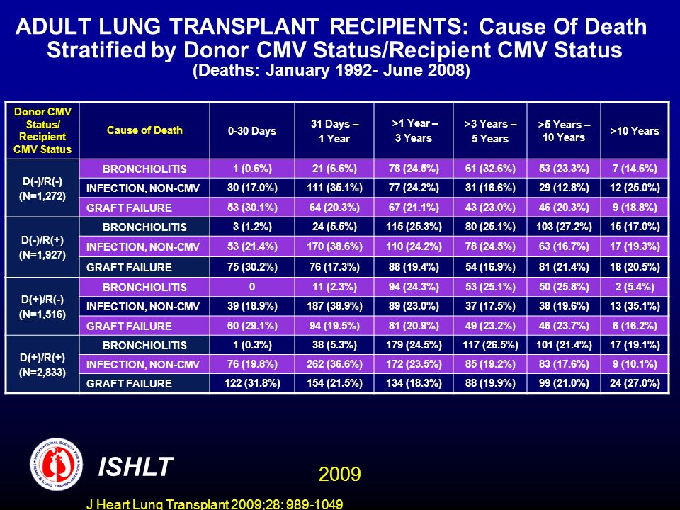 J Heart Lung Transplant 2009;28: 989-1049 ADULT LUNG TRANSPLANT RECIPIENTS: Cause Of Death Stratified by Donor CMV Status/Recipient CMV Status (Deaths: January 1992- June 2008) Donor CMV Status/ Recipient CMV Status Cause of Death0-30 Days 31 Days – 1 Year >1 Year – 3 Years >3 Years – 5 Years >5 Years – 10 Years >10 Years D(-)/R(-) (N=1,272) BRONCHIOLITIS1 (0.6%)21 (6.6%)78 (24.5%)61 (32.6%)53 (23.3%)7 (14.6%) INFECTION, NON-CMV30 (17.0%)111 (35.1%)77 (24.2%)31 (16.6%)29 (12.8%)12 (25.0%) GRAFT FAILURE53 (30.1%)64 (20.3%)67 (21.1%)43 (23.0%)46 (20.3%)9 (18.8%) D(-)/R(+) (N=1,927) BRONCHIOLITIS3 (1.2%)24 (5.5%)115 (25.3%)80 (25.1%)103 (27.2%)15 (17.0%) INFECTION, NON-CMV53 (21.4%)170 (38.6%)110 (24.2%)78 (24.5%)63 (16.7%)17 (19.3%) GRAFT FAILURE75 (30.2%)76 (17.3%)88 (19.4%)54 (16.9%)81 (21.4%)18 (20.5%) D(+)/R(-) (N=1,516) BRONCHIOLITIS011 (2.3%)94 (24.3%)53 (25.1%)50 (25.8%)2 (5.4%) INFECTION, NON-CMV39 (18.9%)187 (38.9%)89 (23.0%)37 (17.5%)38 (19.6%)13 (35.1%) GRAFT FAILURE60 (29.1%)94 (19.5%)81 (20.9%)49 (23.2%)46 (23.7%)6 (16.2%) D(+)/R(+) (N=2,833) BRONCHIOLITIS1 (0.3%)38 (5.3%)179 (24.5%)117 (26.5%)101 (21.4%)17 (19.1%) INFECTION, NON-CMV76 (19.8%)262 (36.6%)172 (23.5%)85 (19.2%)83 (17.6%)9 (10.1%) GRAFT FAILURE122 (31.8%)154 (21.5%)134 (18.3%)88 (19.9%)99 (21.0%)24 (27.0%) ISHLT 2009