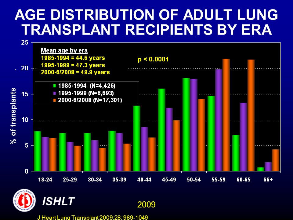 J Heart Lung Transplant 2009;28: 989-1049 AGE DISTRIBUTION OF ADULT LUNG TRANSPLANT RECIPIENTS BY ERA ISHLT 2009