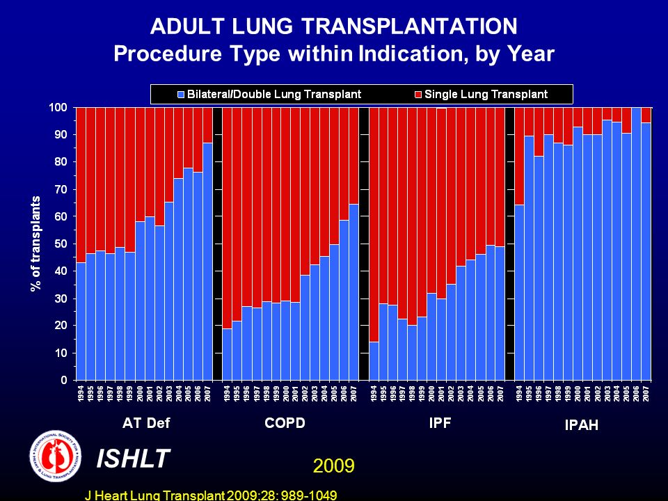 J Heart Lung Transplant 2009;28: 989-1049 ADULT LUNG TRANSPLANTATION Procedure Type within Indication, by Year ISHLT 2009