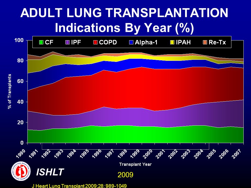 J Heart Lung Transplant 2009;28: 989-1049 ADULT LUNG TRANSPLANTATION Indications By Year (%) ISHLT 2009