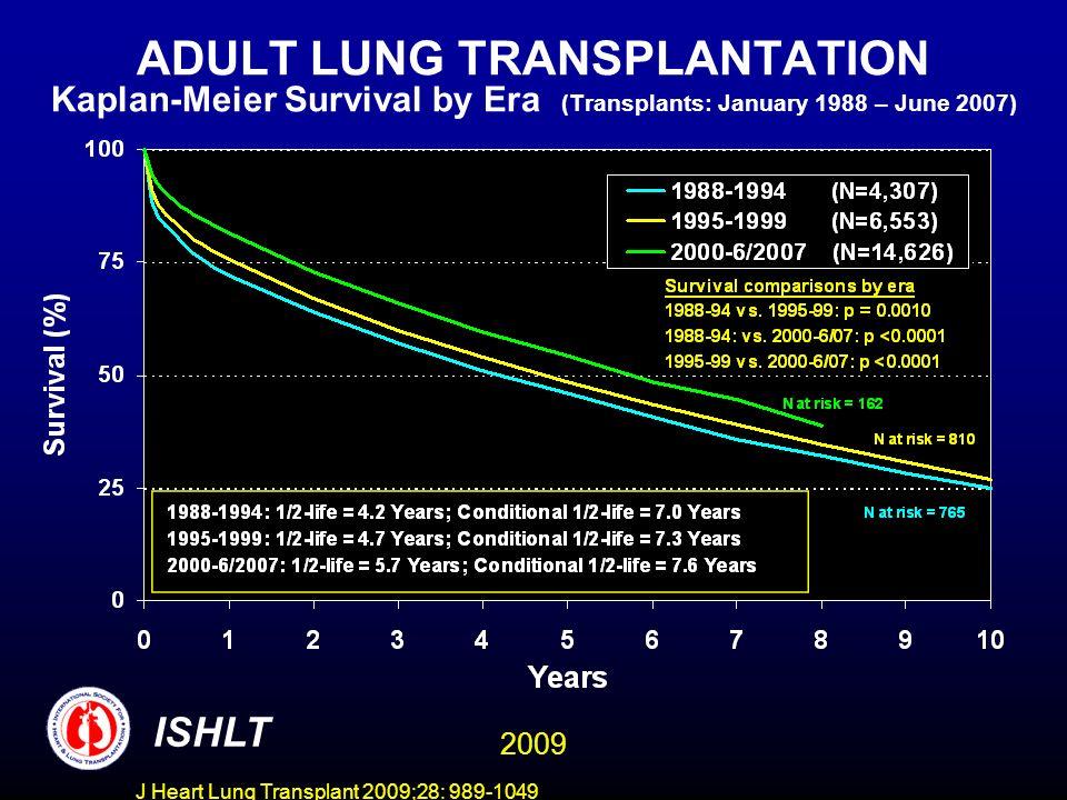 J Heart Lung Transplant 2009;28: 989-1049 ADULT LUNG TRANSPLANTATION Kaplan-Meier Survival by Age Group (Transplants: January 1990 – June 2007) ISHLT 2009