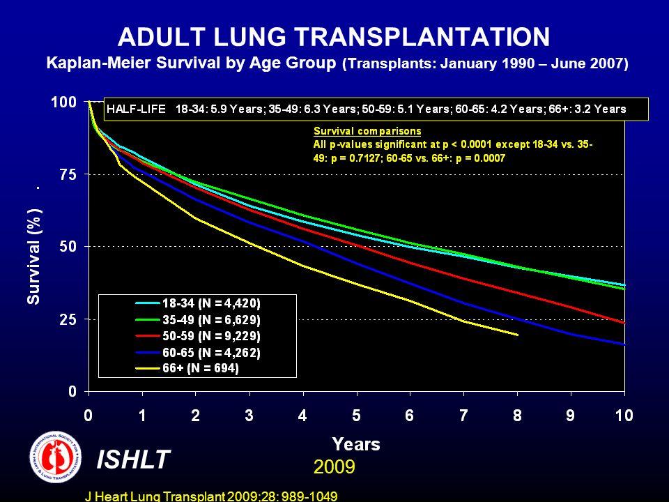J Heart Lung Transplant 2009;28: 989-1049 ADULT LUNG TRANSPLANTATION Kaplan-Meier Survival by Gender (Transplants: January 1990 – June 2007) ISHLT 2009
