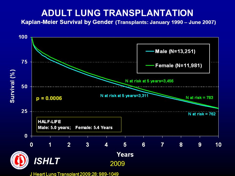 J Heart Lung Transplant 2009;28: 989-1049 ADULT LUNG TRANSPLANTATION Kaplan-Meier Survival By Diagnosis (Transplants: January 1990 – June 2007) Year ALPHA-1 (N=2,085) CF (N=3,746) COPD (N=8,812) IPF (N=4,695) IPAH (N=1,065) SARCOIDOSIS (N=597) 178.782.682.474.171.172.2 364.867.565.358.560.357.8 555.757.450.845.951.751.9 745.95038.535.444.543.5 1032.639.622.922.332.431.9 Survival comparisons Alpha-1 vs.