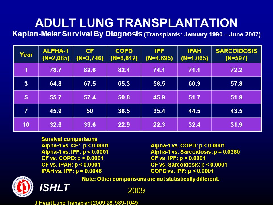 J Heart Lung Transplant 2009;28: 989-1049 ADULT LUNG TRANSPLANTATION Kaplan-Meier Survival By Diagnosis (Transplants: January 1990 – June 2007) Year A