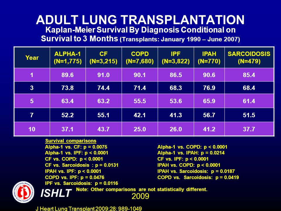 J Heart Lung Transplant 2009;28: 989-1049 ADULT LUNG TRANSPLANTATION Kaplan-Meier Survival By Diagnosis Conditional on Survival to 3 Months (Transplants: January 1990 – June 2007) Year ALPHA-1 (N=1,775) CF (N=3,215) COPD (N=7,680) IPF (N=3,822) IPAH (N=770) SARCOIDOSIS (N=479) 189.691.090.186.590.685.4 373.874.471.468.376.968.4 563.463.255.553.665.961.4 752.255.142.141.356.751.5 1037.143.725.026.041.237.7 Survival comparisons Alpha-1 vs.