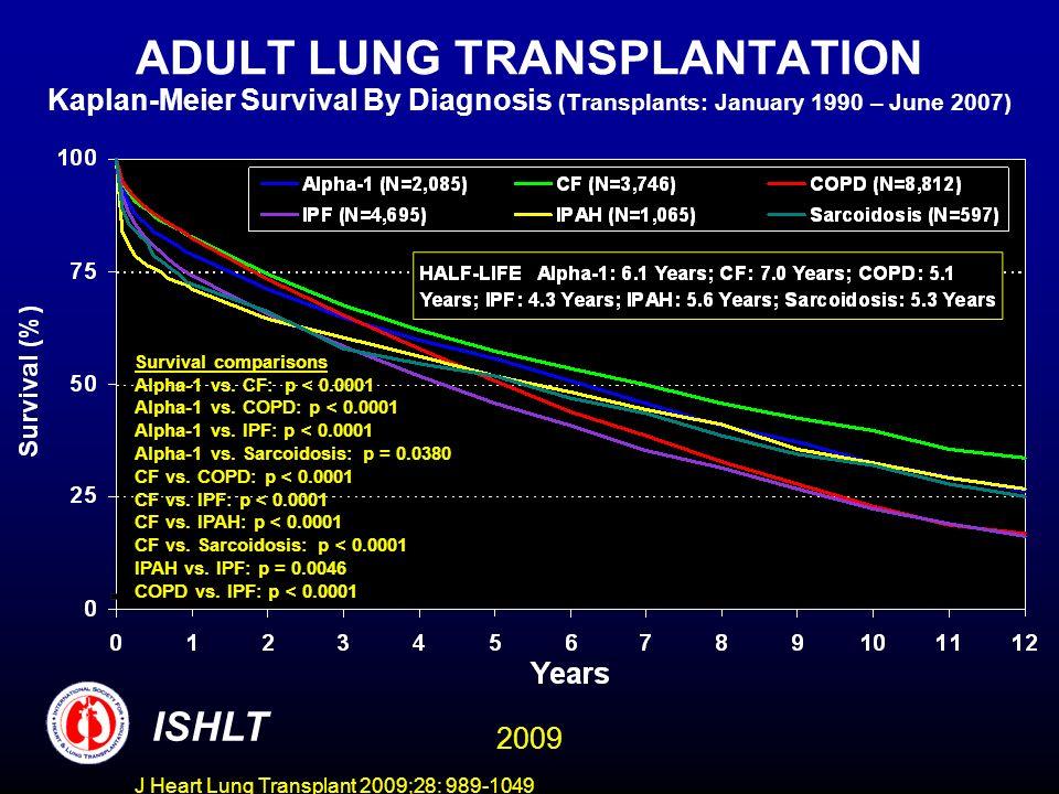 J Heart Lung Transplant 2009;28: 989-1049 ADULT LUNG TRANSPLANTATION Kaplan-Meier Survival By Diagnosis Conditional on Survival to 3 Months (Transplants: January 1990 – June 2007) ISHLT Survival comparisons Alpha-1 vs.