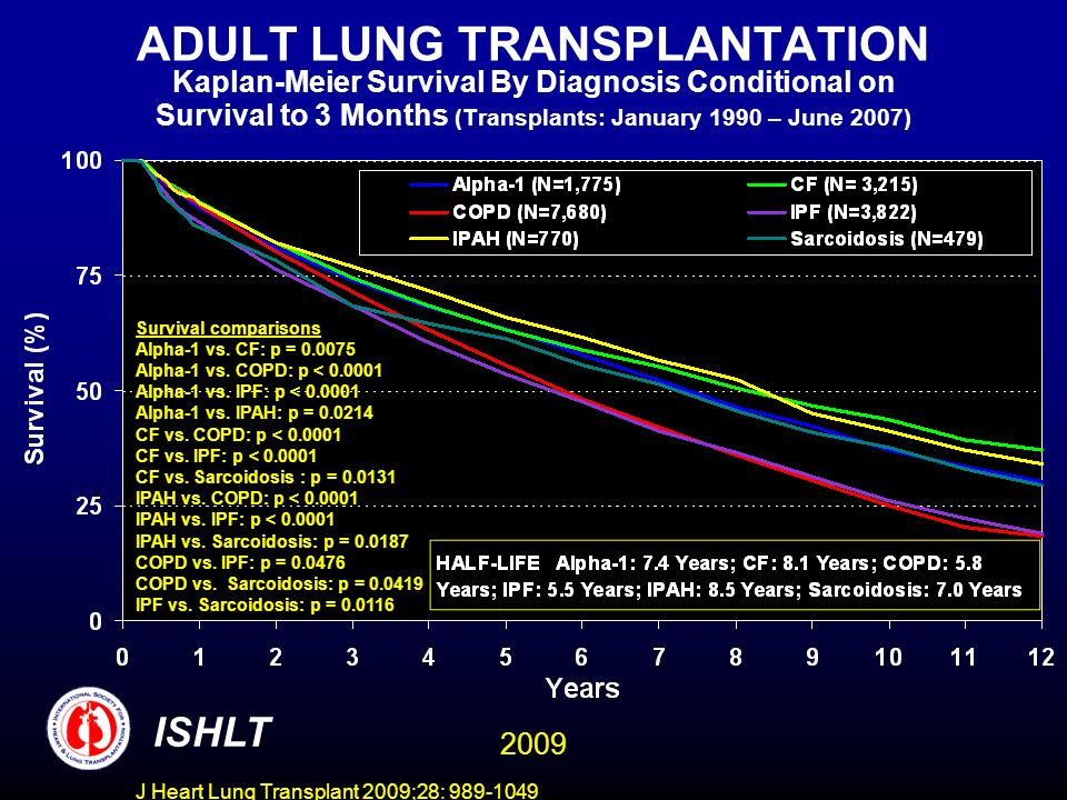 J Heart Lung Transplant 2009;28: 989-1049 ADULT LUNG TRANSPLANTATION Kaplan-Meier Survival By Diagnosis Conditional on Survival to 3 Months (Transplants: January 1990 – June 2007) ISHLT Survival comparisons Alpha-1 vs.