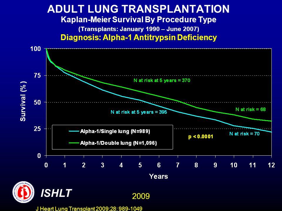 J Heart Lung Transplant 2009;28: 989-1049 ADULT LUNG TRANSPLANTATION Kaplan-Meier Survival By Procedure Type and Age (Transplants: January 1990 – June 2007) Diagnosis: Alpha-1 Antitrypsin Deficiency ISHLT 2009