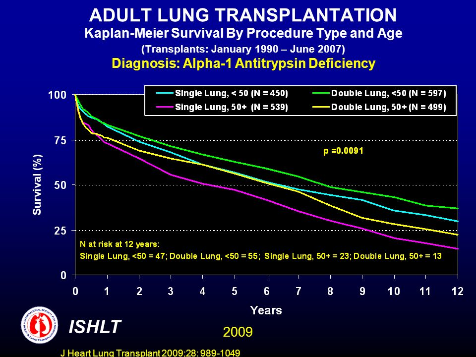 J Heart Lung Transplant 2009;28: 989-1049 ADULT LUNG TRANSPLANTATION Kaplan-Meier Survival By Procedure Type and Age (Transplants: January 1990 – June 2007) Diagnosis: Alpha-1 Antitrypsin Deficiency ISHLT 2009
