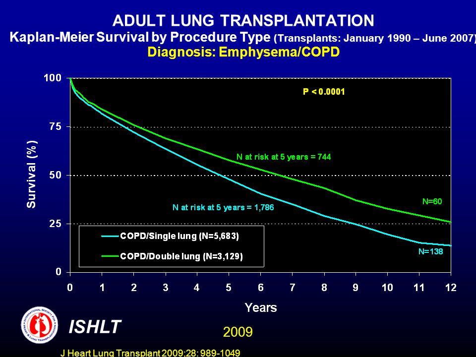 J Heart Lung Transplant 2009;28: 989-1049 ADULT LUNG TRANSPLANTATION Kaplan-Meier Survival by Procedure Type and Age (Transplants: January 1990 – June 2007) Diagnosis: Emphysema/COPD ISHLT 2009