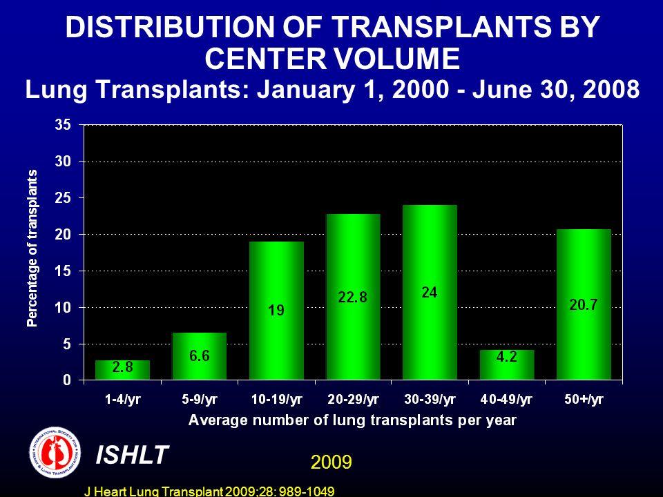 J Heart Lung Transplant 2009;28: 989-1049 LUNG TRANSPLANTS: Transplant Recipient Age by Year of Transplant Transplants: January 1, 1987 – June 30, 2008 ISHLT 2009