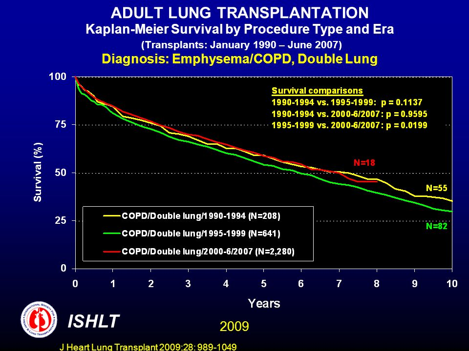 J Heart Lung Transplant 2009;28: 989-1049 ADULT LUNG TRANSPLANTATION Kaplan-Meier Survival by Procedure Type and Era (Transplants: January 1990 – June 2007) Diagnosis: Emphysema/COPD, Double Lung ISHLT 2009