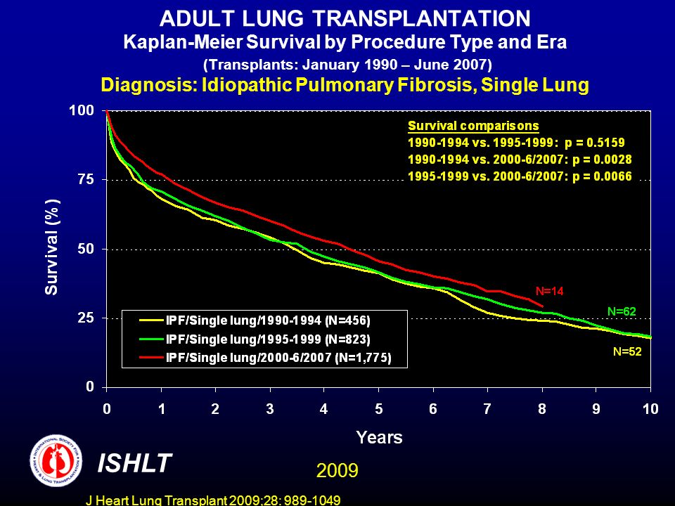 J Heart Lung Transplant 2009;28: 989-1049 ADULT LUNG TRANSPLANTATION Kaplan-Meier Survival by Procedure Type and Era (Transplants: January 1990 – June 2007) Diagnosis: Idiopathic Pulmonary Fibrosis, Single Lung ISHLT 2009