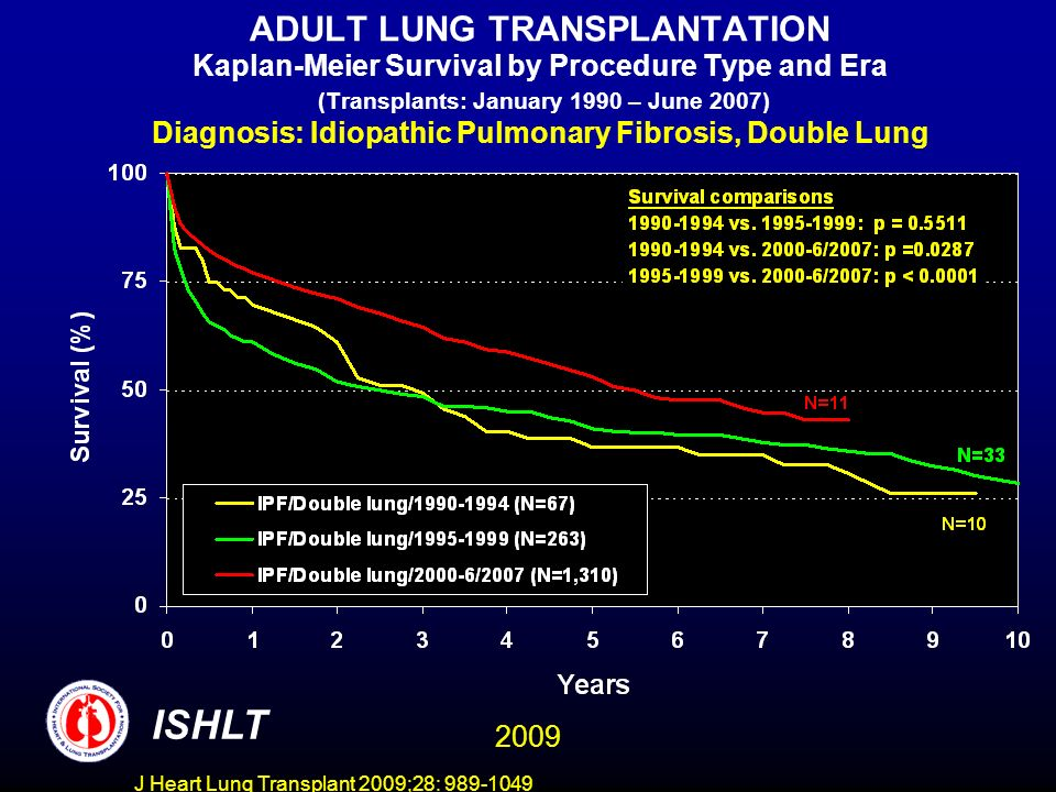 J Heart Lung Transplant 2009;28: 989-1049 ADULT LUNG TRANSPLANTATION Kaplan-Meier Survival by Procedure Type and Era (Transplants: January 1990 – June 2007) Diagnosis: Idiopathic Pulmonary Fibrosis, Double Lung ISHLT 2009