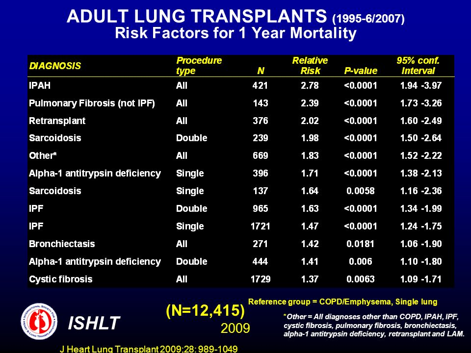 J Heart Lung Transplant 2009;28: 989-1049 ADULT LUNG TRANSPLANTS (1995-6/2007) Risk Factors for 1 Year Mortality (N=12,415) ISHLT *Other = All diagnoses other than COPD, IPAH, IPF, cystic fibrosis, pulmonary fibrosis, bronchiectasis, alpha-1 antitrypsin deficiency, retransplant and LAM.