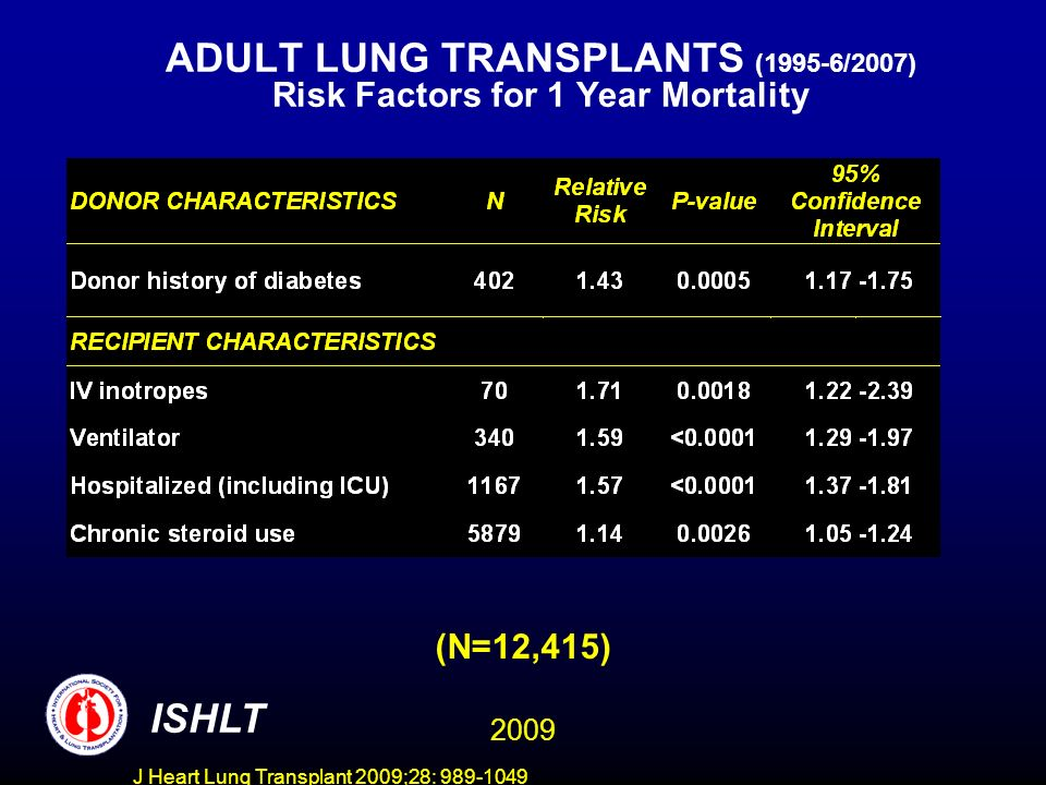J Heart Lung Transplant 2009;28: 989-1049 ADULT LUNG TRANSPLANTS (1995-6/2007) Risk Factors for 1 Year Mortality ISHLT (N=12,415) 2009