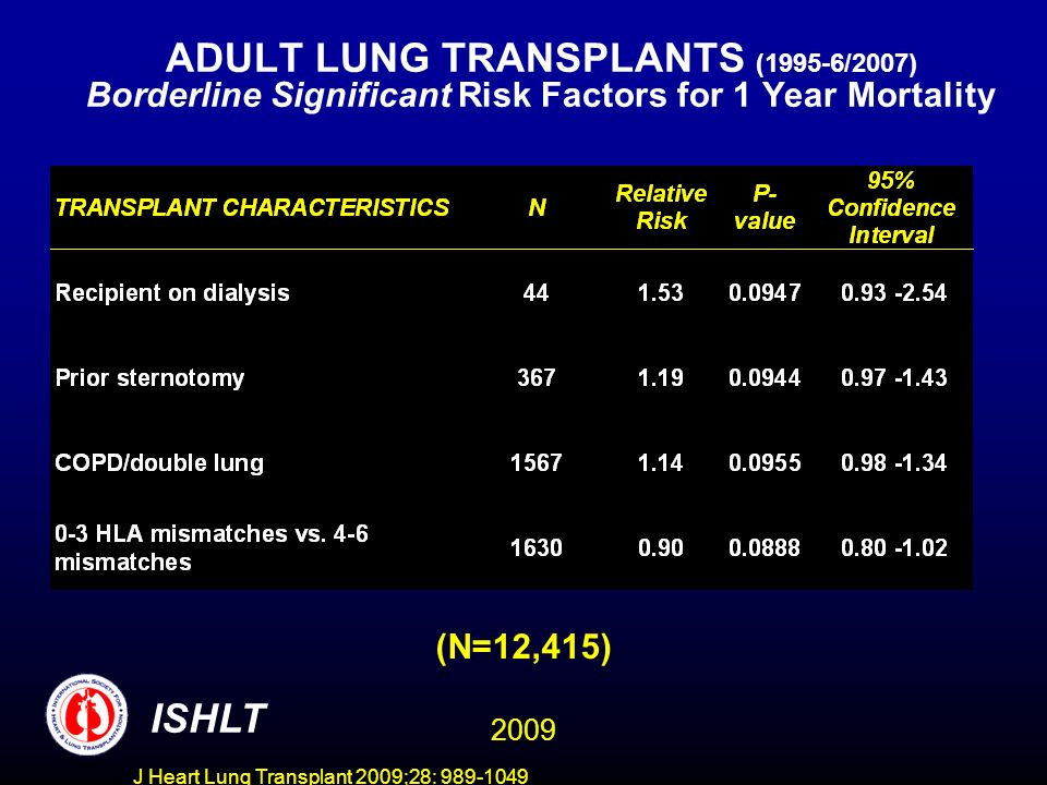 J Heart Lung Transplant 2009;28: 989-1049 ADULT LUNG TRANSPLANTS (1995-6/2007) Borderline Significant Risk Factors for 1 Year Mortality ISHLT (N=12,415) 2009