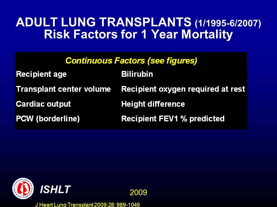 J Heart Lung Transplant 2009;28: 989-1049 ADULT LUNG TRANSPLANTS (1/1995-6/2007) Risk Factors for 1 Year Mortality ISHLT 2009