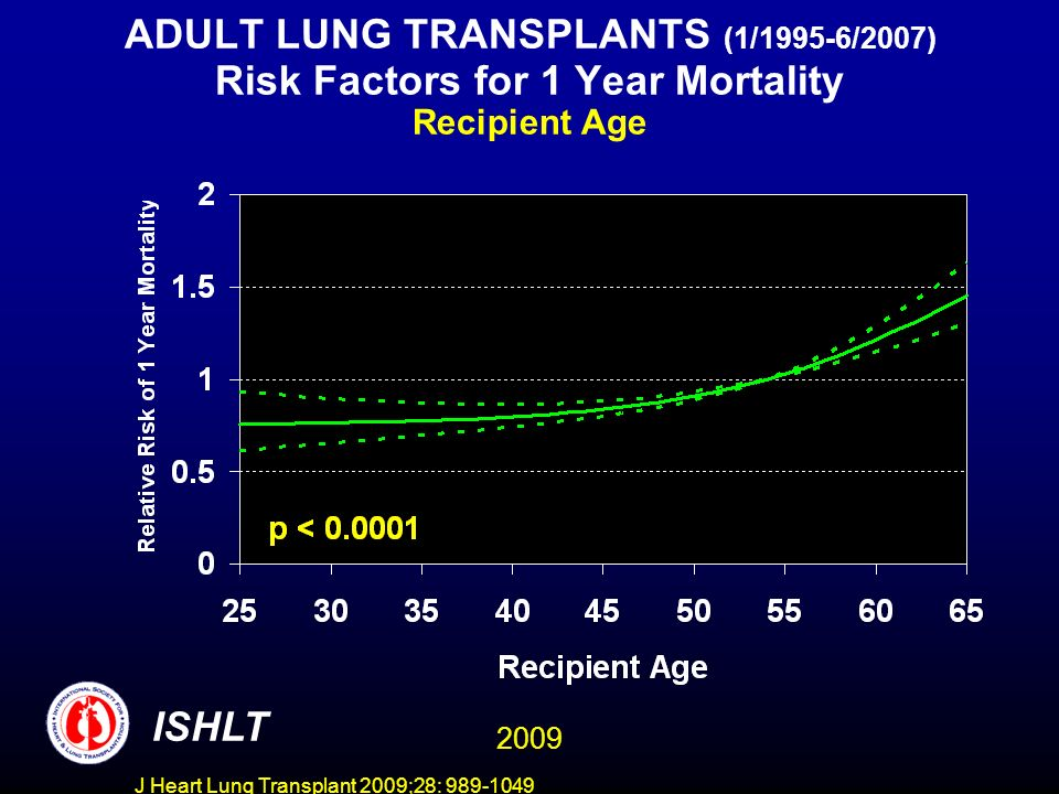 J Heart Lung Transplant 2009;28: 989-1049 ADULT LUNG TRANSPLANTS (1/1995-6/2007) Risk Factors for 1 Year Mortality Recipient Age ISHLT 2009