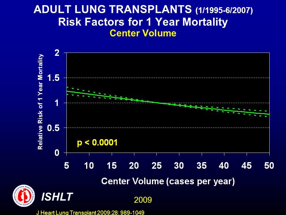 J Heart Lung Transplant 2009;28: 989-1049 ADULT LUNG TRANSPLANTS (1/1995-6/2007) Risk Factors for 1 Year Mortality Recipient Pre-Transplant Bilirubin ISHLT 2009