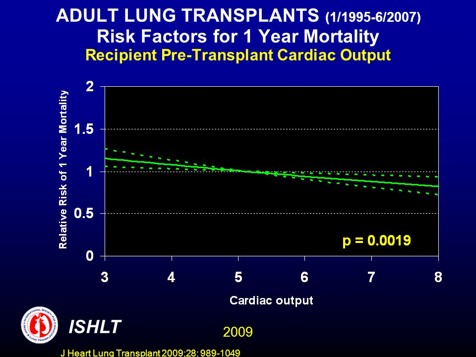 J Heart Lung Transplant 2009;28: 989-1049 ADULT LUNG TRANSPLANTS (1/1995-6/2007) Risk Factors for 1 Year Mortality Recipient Pre-Transplant Cardiac Output ISHLT 2009