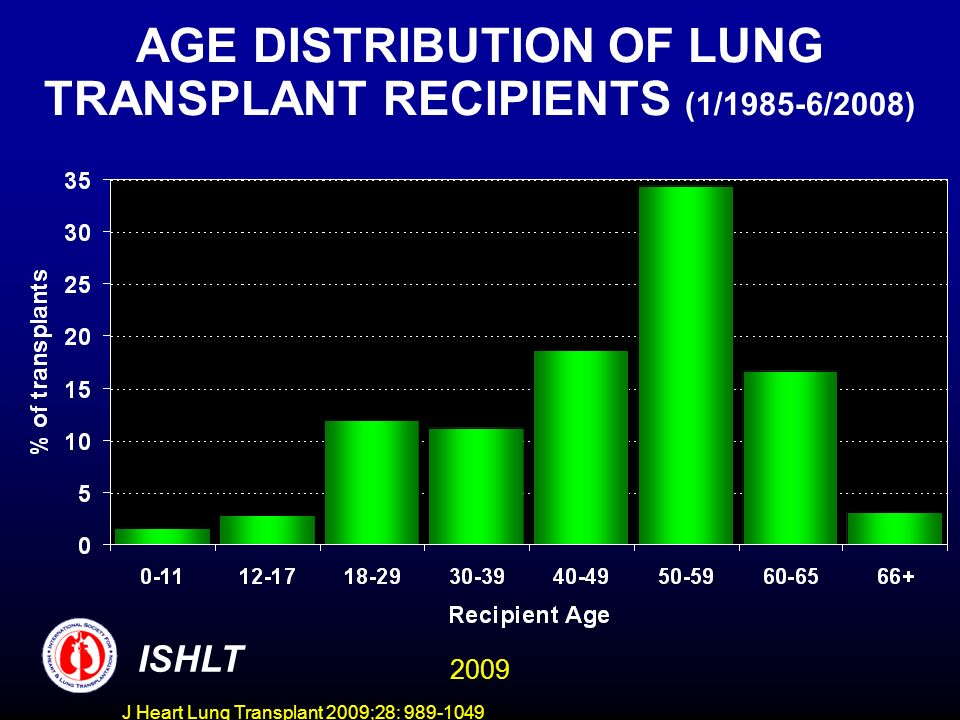 J Heart Lung Transplant 2009;28: 989-1049 AGE DISTRIBUTION OF LUNG TRANSPLANT RECIPIENTS (1/1985-6/2008) ISHLT 2009