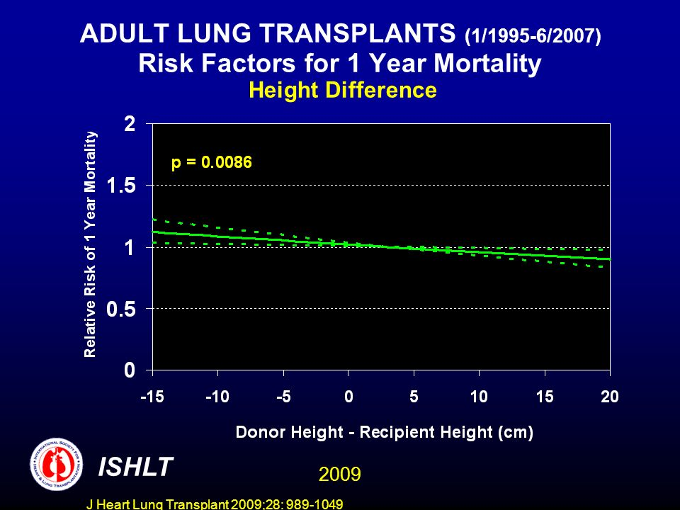 J Heart Lung Transplant 2009;28: 989-1049 ADULT LUNG TRANSPLANTS (1/1995-6/2007) Risk Factors for 1 Year Mortality Height Difference ISHLT 2009