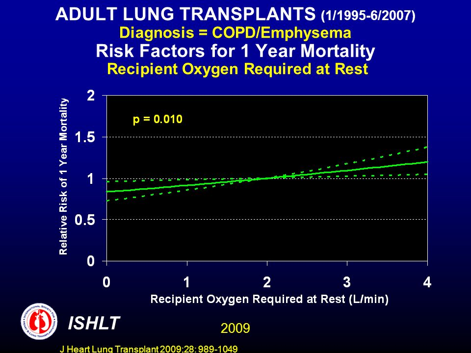 J Heart Lung Transplant 2009;28: 989-1049 ADULT LUNG TRANSPLANTS (1/1995-6/2007) Diagnosis = COPD/Emphysema Risk Factors for 1 Year Mortality Recipient Oxygen Required at Rest ISHLT 2009