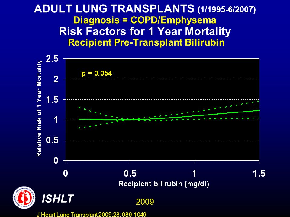 J Heart Lung Transplant 2009;28: 989-1049 ADULT LUNG TRANSPLANTS (1/1995-6/2007) Diagnosis = COPD/Emphysema Risk Factors for 1 Year Mortality Recipien