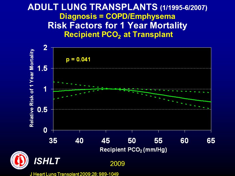 J Heart Lung Transplant 2009;28: 989-1049 ADULT LUNG TRANSPLANTS (1/1995-6/2007) Diagnosis = COPD/Emphysema Risk Factors for 1 Year Mortality Recipient PCO 2 at Transplant ISHLT 2009