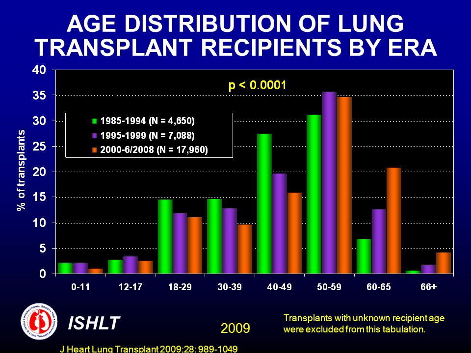 J Heart Lung Transplant 2009;28: 989-1049 AGE DISTRIBUTION OF LUNG TRANSPLANT RECIPIENTS BY ERA ISHLT Transplants with unknown recipient age were excluded from this tabulation.