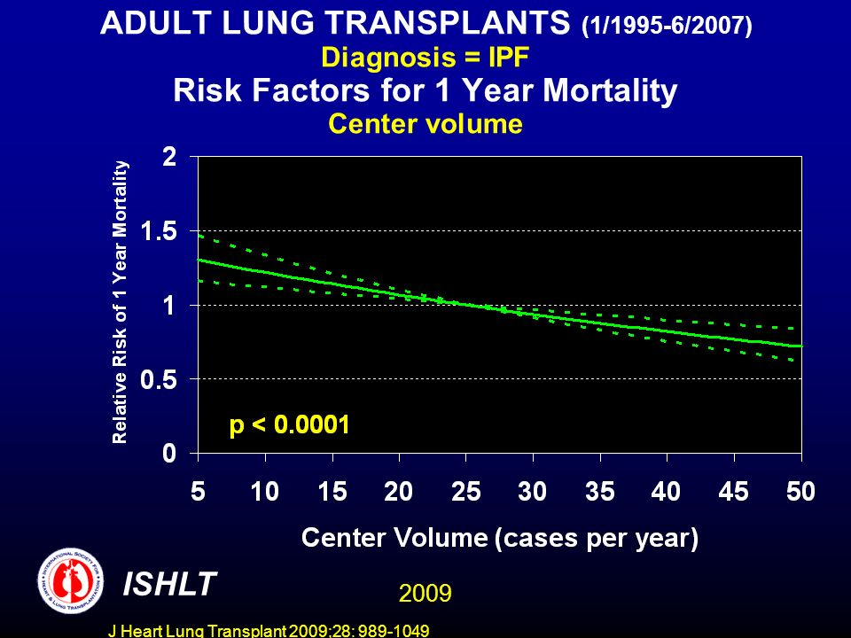 J Heart Lung Transplant 2009;28: 989-1049 ADULT LUNG TRANSPLANTS (1/1995-6/2007) Diagnosis = IPF Risk Factors for 1 Year Mortality Center volume ISHLT 2009