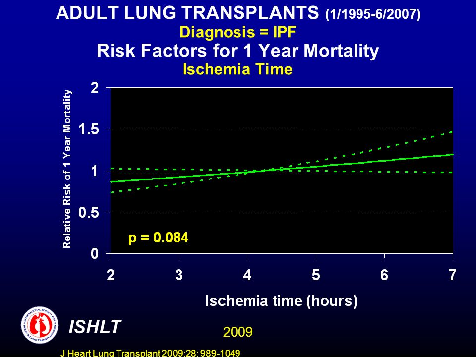 J Heart Lung Transplant 2009;28: 989-1049 ADULT LUNG TRANSPLANTS (1/1995-6/2007) Diagnosis = IPF Risk Factors for 1 Year Mortality Ischemia Time ISHLT 2009