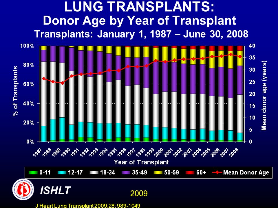 J Heart Lung Transplant 2009;28: 989-1049 LUNG TRANSPLANTS: Donor Age by Year of Transplant Transplants: January 1, 1987 – June 30, 2008 ISHLT 2009