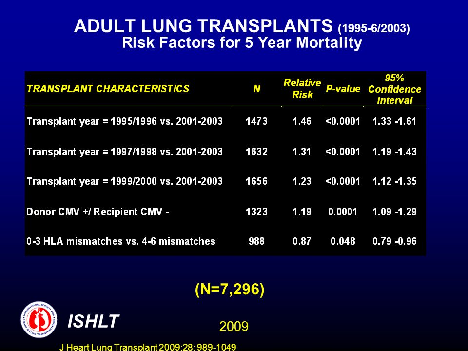 J Heart Lung Transplant 2009;28: 989-1049 ADULT LUNG TRANSPLANTS (1995-6/2003) Risk Factors for 5 Year Mortality ISHLT (N=7,296) 2009