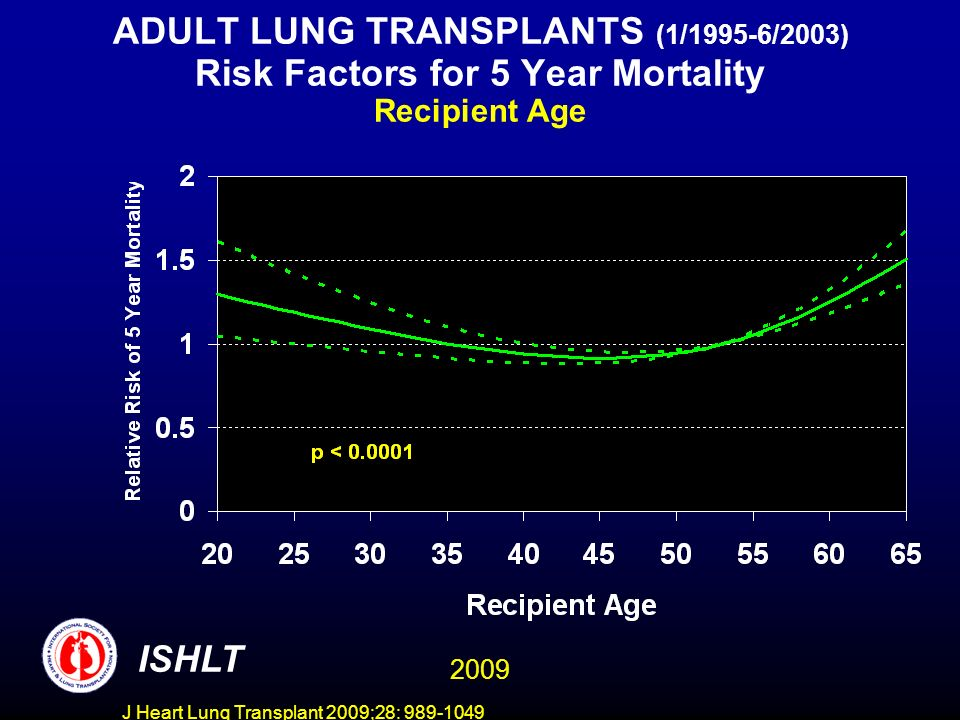 J Heart Lung Transplant 2009;28: 989-1049 ADULT LUNG TRANSPLANTS (1/1995-6/2003) Risk Factors for 5 Year Mortality Recipient Age ISHLT 2009