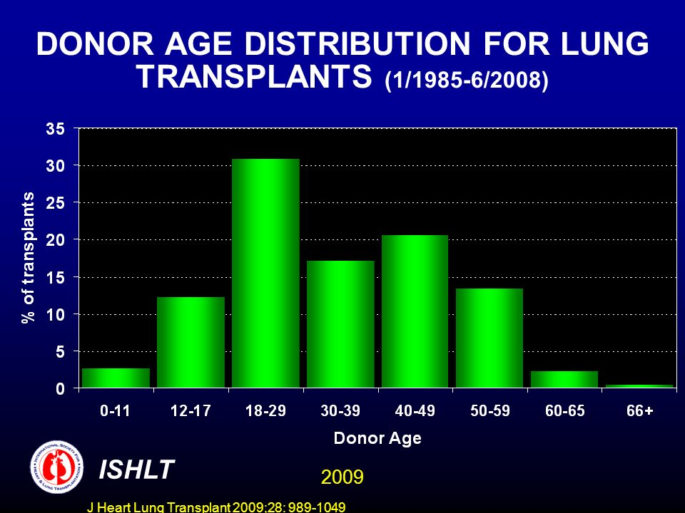 J Heart Lung Transplant 2009;28: 989-1049 DONOR AGE DISTRIBUTION FOR LUNG TRANSPLANTS (1/1985-6/2008) ISHLT 2009