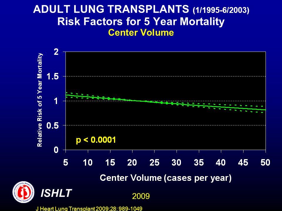 J Heart Lung Transplant 2009;28: 989-1049 ADULT LUNG TRANSPLANTS (1/1995-6/2003) Risk Factors for 5 Year Mortality Recipient Pre-Transplant Bilirubin ISHLT 2009