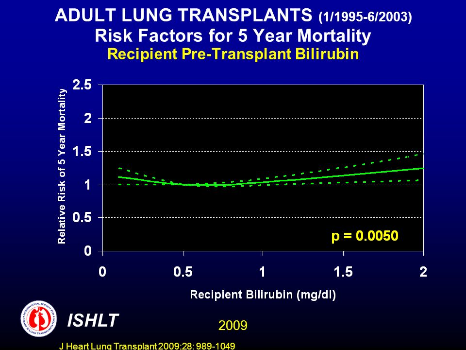 J Heart Lung Transplant 2009;28: 989-1049 ADULT LUNG TRANSPLANTS (1/1995-6/2003) Risk Factors for 5 Year Mortality Recipient Pre-Transplant Bilirubin
