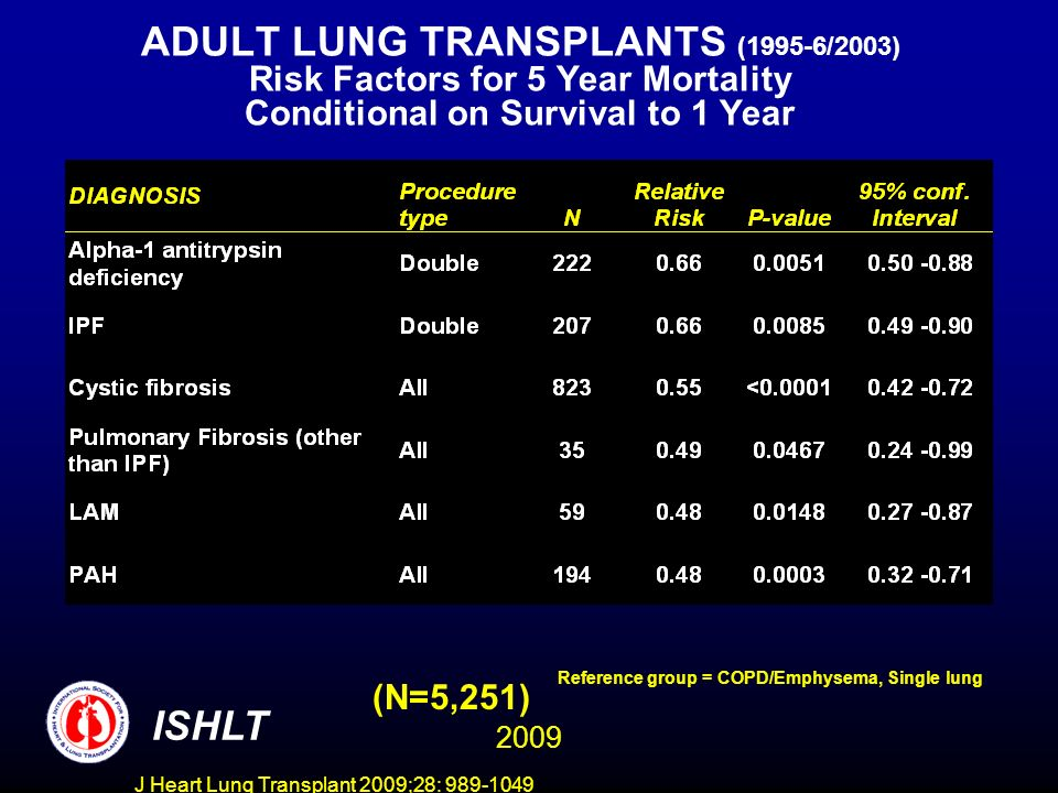 J Heart Lung Transplant 2009;28: 989-1049 ADULT LUNG TRANSPLANTS (1995-6/2003) Risk Factors for 5 Year Mortality Conditional on Survival to 1 Year (N=5,251) ISHLT Reference group = COPD/Emphysema, Single lung 2009