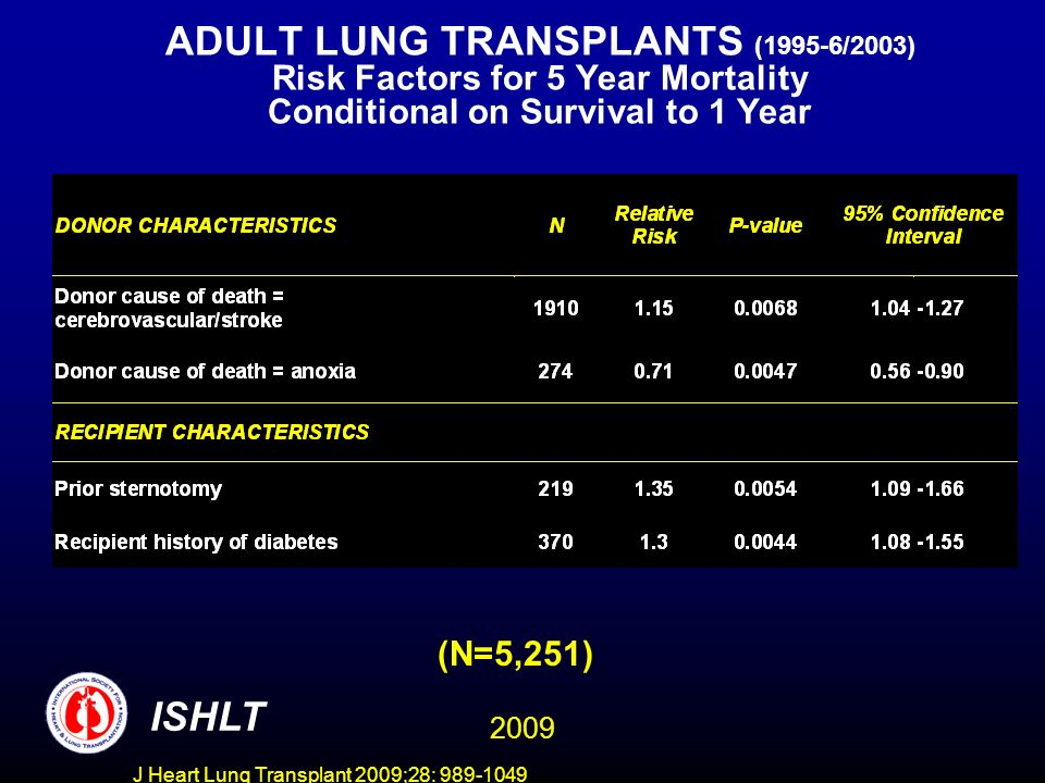 J Heart Lung Transplant 2009;28: 989-1049 ADULT LUNG TRANSPLANTS (1995-6/2003) Risk Factors for 5 Year Mortality Conditional on Survival to 1 Year ISHLT (N=5,251) 2009