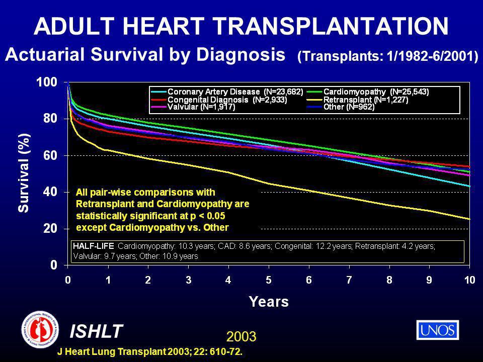 2003 ISHLT J Heart Lung Transplant 2003; 22: 610-72. ADULT HEART TRANSPLANTATION Actuarial Survival by Diagnosis (Transplants: 1/1982-6/2001)