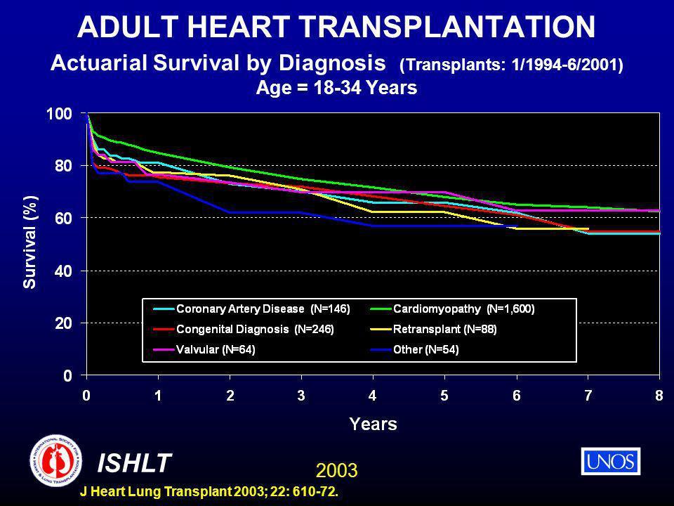 2003 ISHLT J Heart Lung Transplant 2003; 22: 610-72. ADULT HEART TRANSPLANTATION Actuarial Survival by Diagnosis (Transplants: 1/1994-6/2001) Age = 18