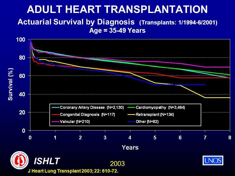 2003 ISHLT J Heart Lung Transplant 2003; 22: 610-72. ADULT HEART TRANSPLANTATION Actuarial Survival by Diagnosis (Transplants: 1/1994-6/2001) Age = 35