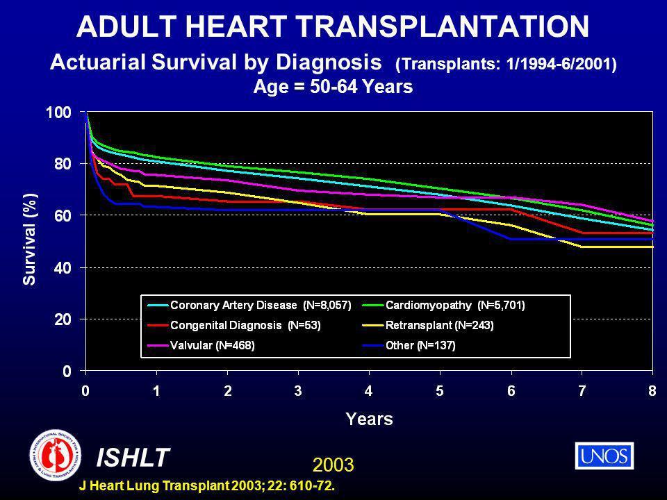 2003 ISHLT J Heart Lung Transplant 2003; 22: 610-72. ADULT HEART TRANSPLANTATION Actuarial Survival by Diagnosis (Transplants: 1/1994-6/2001) Age = 50