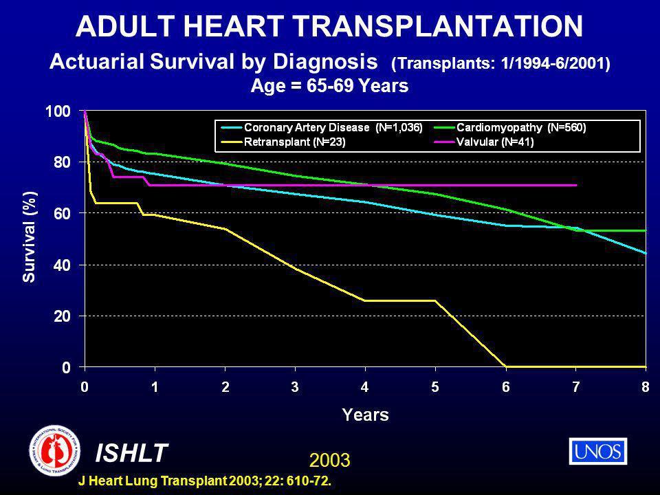 2003 ISHLT J Heart Lung Transplant 2003; 22: 610-72. ADULT HEART TRANSPLANTATION Actuarial Survival by Diagnosis (Transplants: 1/1994-6/2001) Age = 65