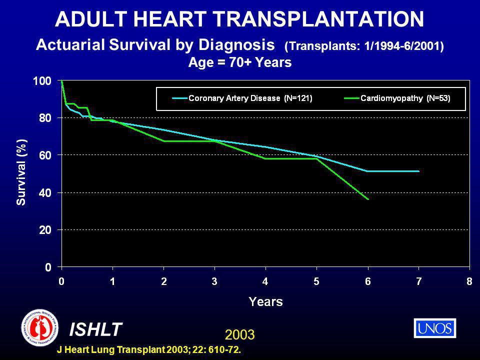 2003 ISHLT J Heart Lung Transplant 2003; 22: 610-72. ADULT HEART TRANSPLANTATION Actuarial Survival by Diagnosis (Transplants: 1/1994-6/2001) Age = 70